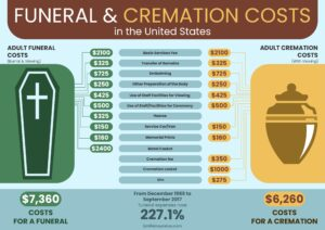 Costs for a Funeral and Cremation