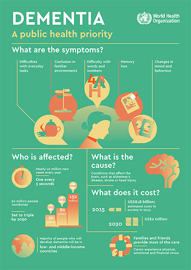 dementia statistics, dementia cost, dementia around the world